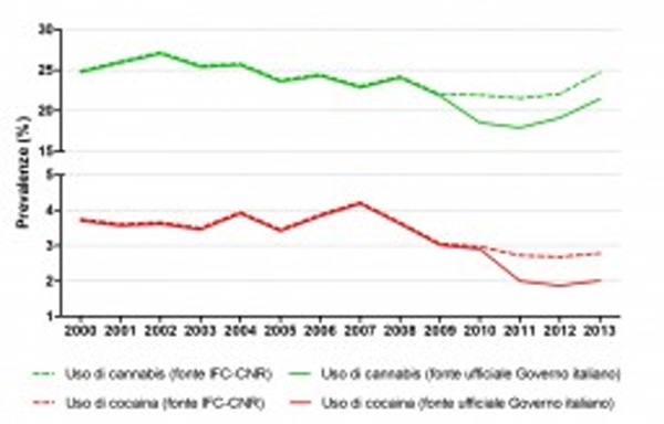 Uso di Cannabis 2000-2013 - Fonte IFC-CNR vs fonte privata Governo Italiano