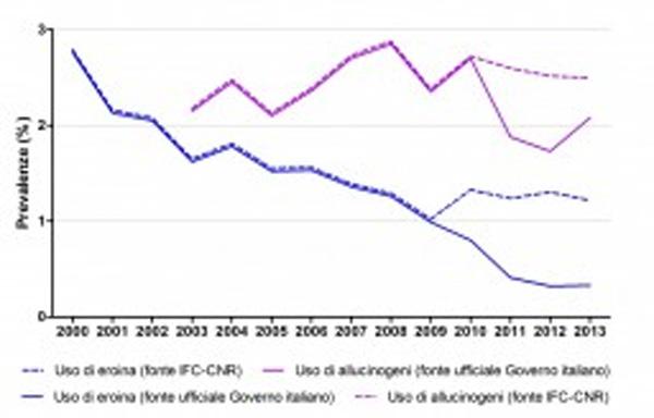 Consumo Eroina 2000-2013 - Fonte IFC-CNR vs fonte privata Governo Italiano